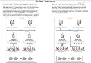 SQL_Cluster_Failover_Example_v0.1