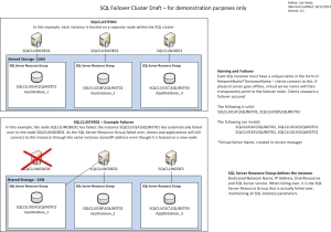 SQL_Failover_Cluster_Draft_v0.1
